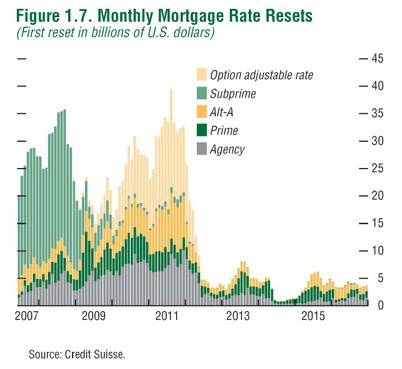 MonthlyMortgageRateResets