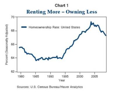 Renting more - owning less