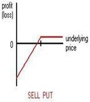 Best put options to sell